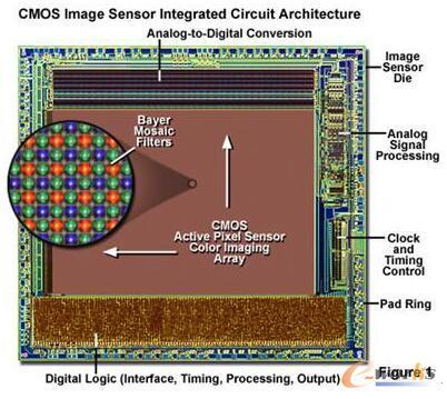 CMOS图像传感器架构