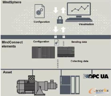 MindSphere工业云操作系统平台