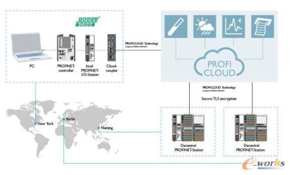菲尼克斯电气ProfiCloud工业云平台