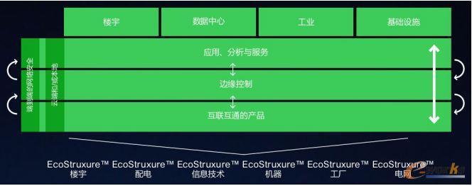 施耐德电气EcoStruxure
