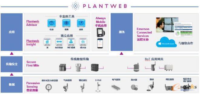 PlantWeb数字化生态系统