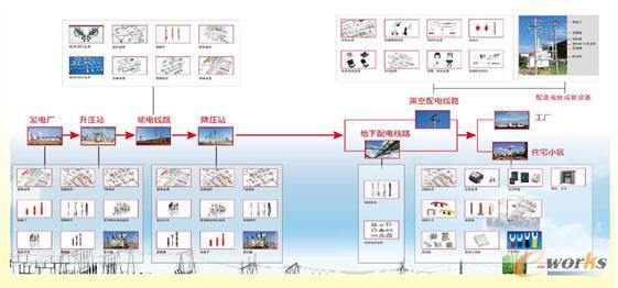 永固电力产品的应用场景