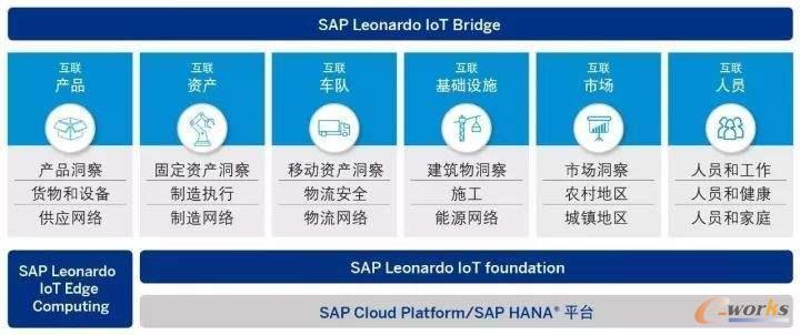 SAP Leonardo平台