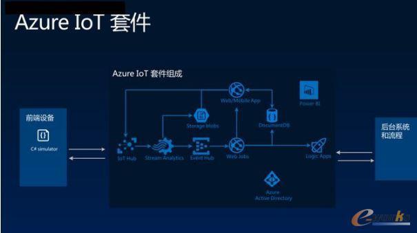 微软Azure IOT