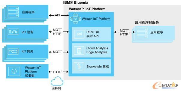 IBM Waston IOT