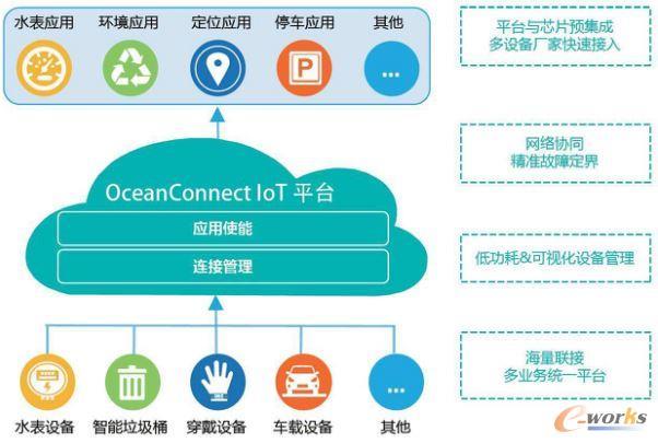 华为OceanConnect IOT