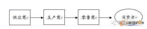 以生产商主导的直线型供应链