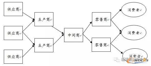 以中间商主导的网链型供应链