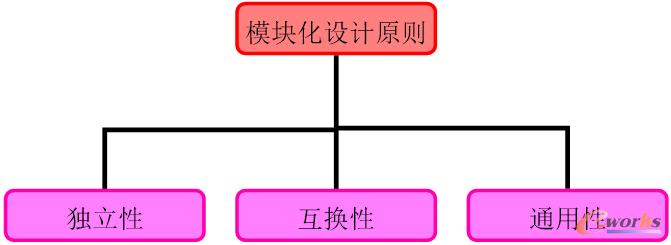 模块化设计原则