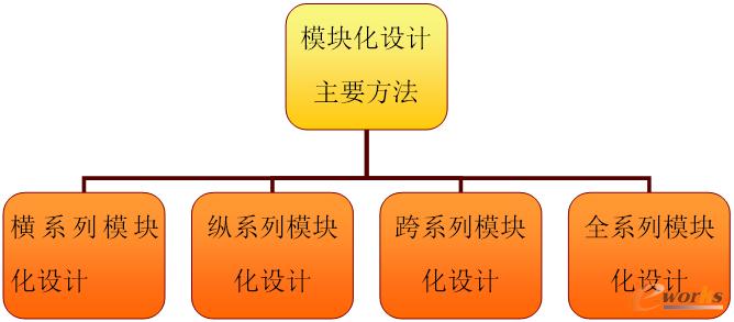 模块化设计主要方式