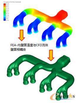 FEA内壁面与CFD流体壁面相耦合