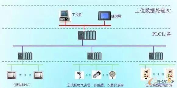 设备联网示意图