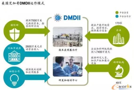 美国芝加哥DMDII运作模式