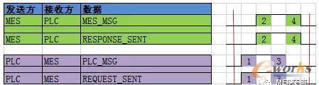 MES给PLC下发工单
