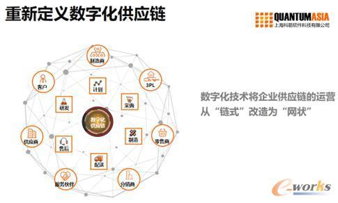从新定义数字化供应链
