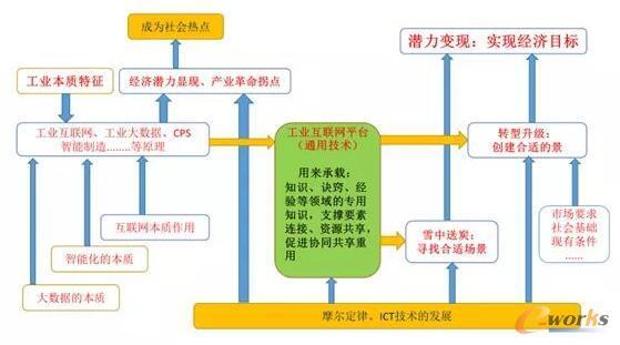 工业互联网平台连接技术和业务