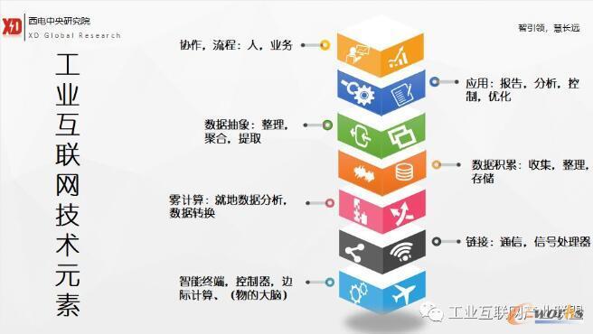 工业互联网平台技术元素