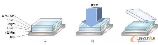 通过激光剥离技术去除蓝宝石基板的流程示意图