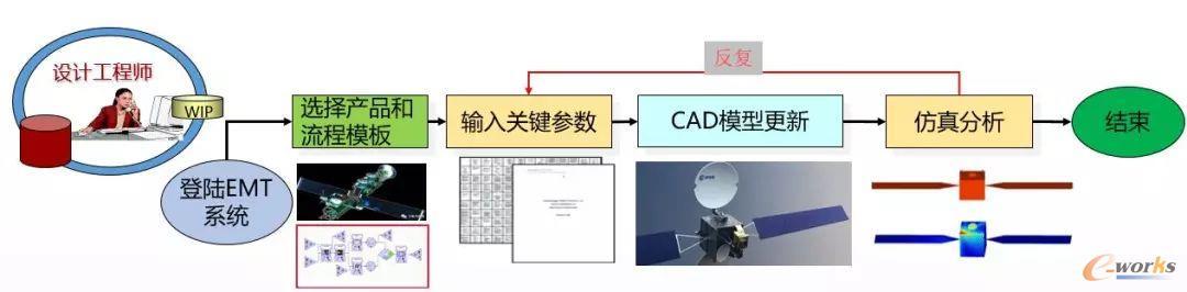 EMT多学科协同设计仿真软件