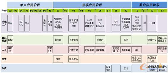 南京康尼机电的信息化历程