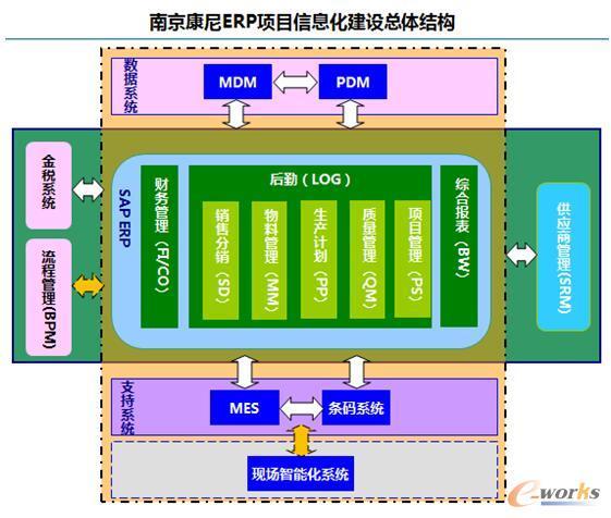 康尼机电ERP项目信息化建设总体结构