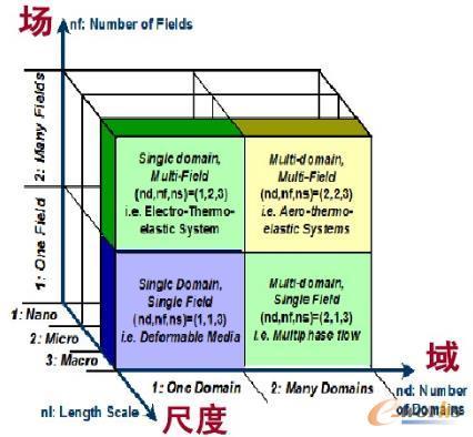 多物理场三个层次的理解