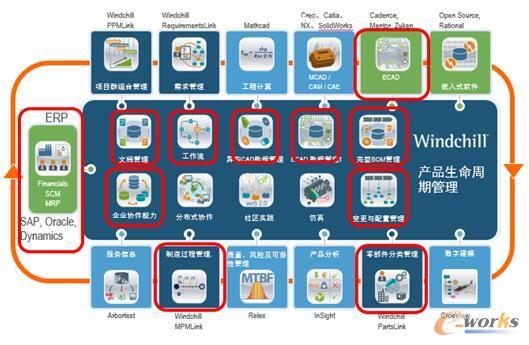 项目产品框架