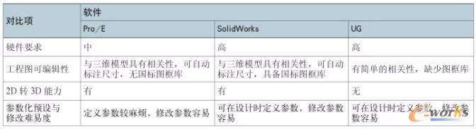 三款主流CAD软件对比