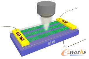 用于研究石墨烯纳米带(GNRs)中等离子共振实验装置的3D效果图