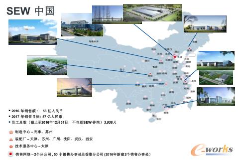 图5 SEW在中国的布局