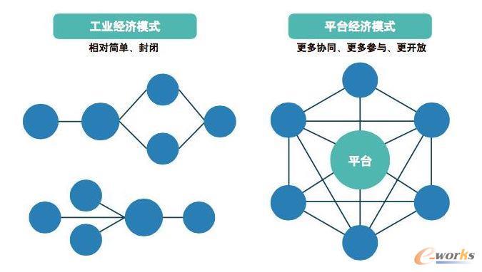 工业经济模式跟平台经济模式对比图