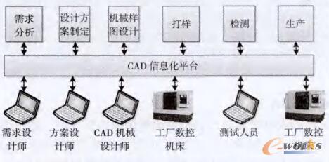 基于CAD软件的自动化机械设计生产制造综合信息平台