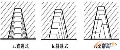 梯形螺纹车削方式