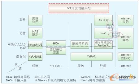 开放5G网络研究框架