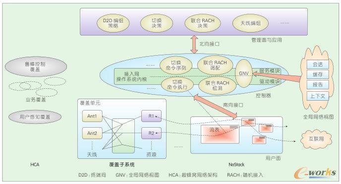 以NoStack为核心的5G开放网络协议架构