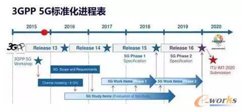 5G标准化进程表