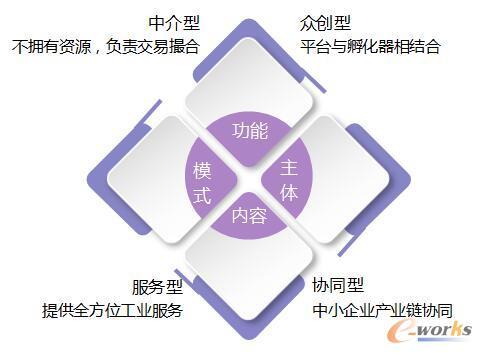 我国制造业产能共享的四个主要模式