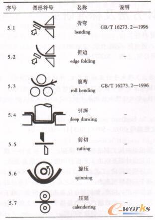 钣金工艺方法常用图形符号