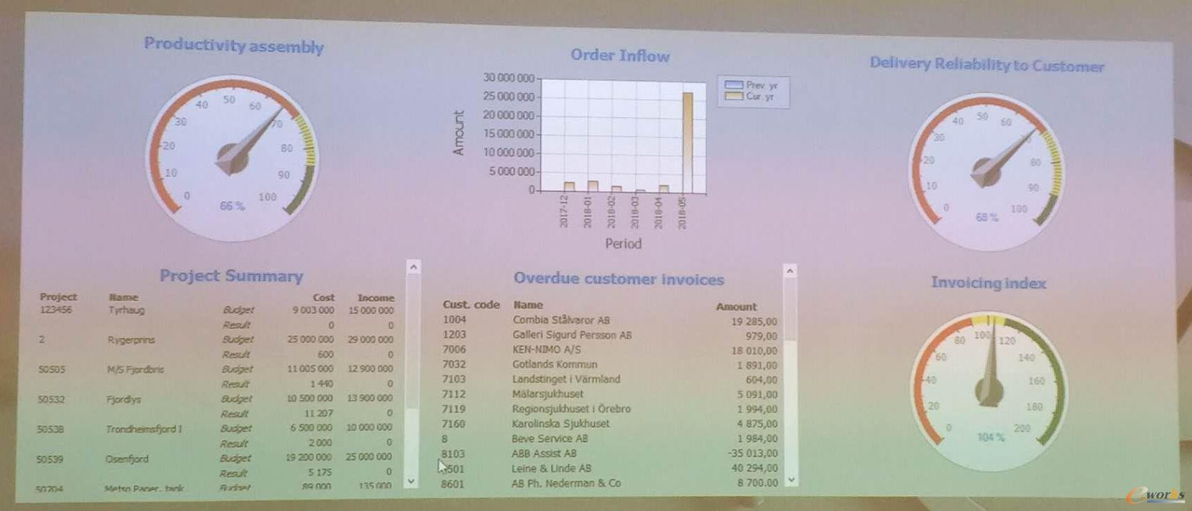 SUNFAB应用MonitorERP系统产生的仪表盘