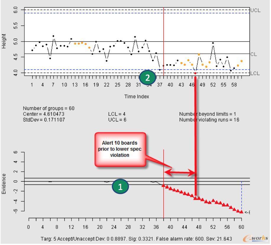 利用IBM认知视觉检测方法进行提前预警