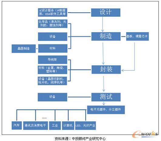 半导体产业架构图