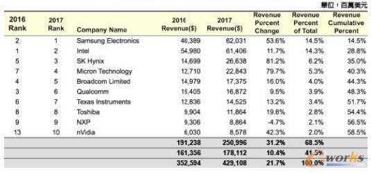 2017年全球前十大半导体厂商统计