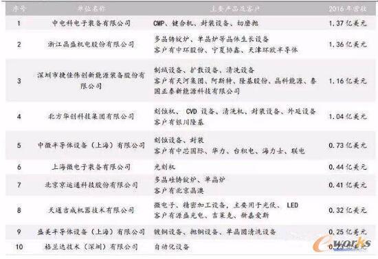 国内半导体设备十大制造商