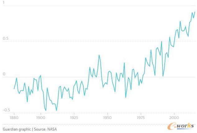 全球陆地温度指数