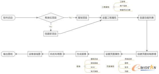 通用电气设计流程