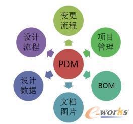 PDM的组成