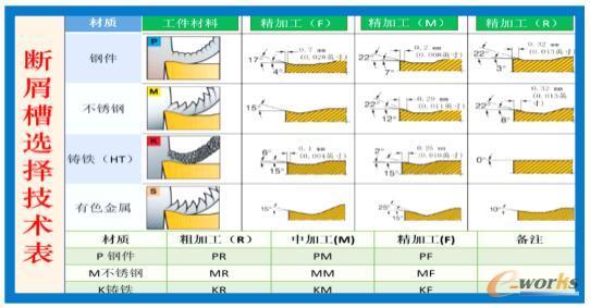断屑槽与加工材质及加工状态的关系