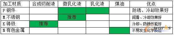 不同加工材质与切削液选择推荐表