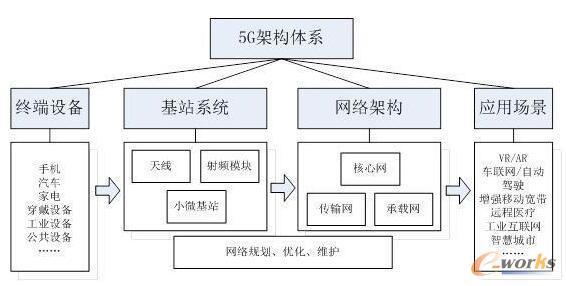 5G架构体系图