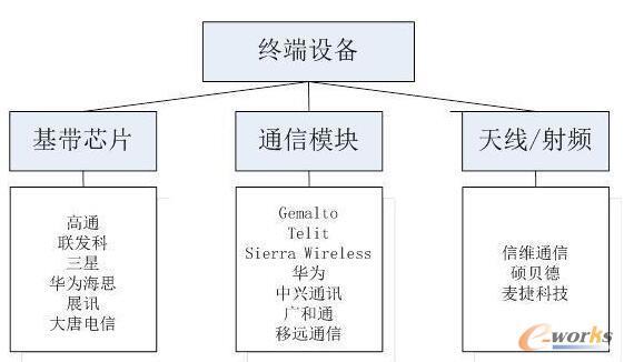 5G产业链环节(终端设备)重点企业